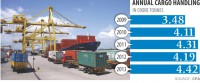 Ctg port handled record cargo traffic in 2013
