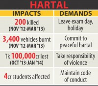 Legal limits on hartal urged
