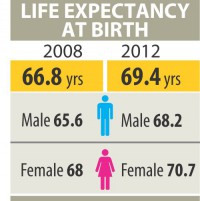 People living longer