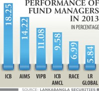 Mutual funds perform better than DSE average