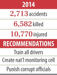 Road crash death toll soars by 1,420