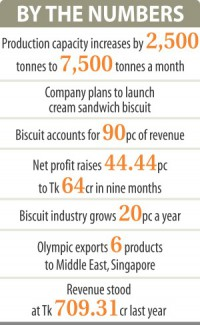Olympic bumps up production capacity