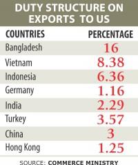 US urged to cut duty on RMG