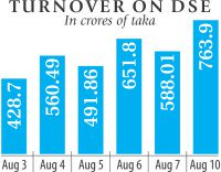 Turnover hits six-month high