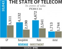 Telcos invested Tk 9,800cr last fiscal year