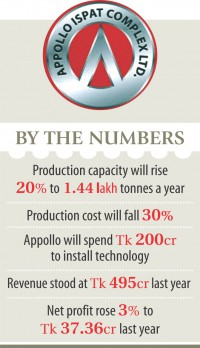 Steelmaker Appollo to spend Tk 200cr on tech upgrade