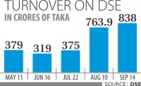 Fresh funds in stocks buoy turnover to 7-month high