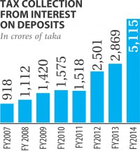 Tax receipts from depositors' interest earnings rise 78pc