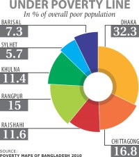 Dhaka division home to highest number of poor