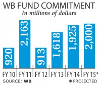 WB to roll out another $1.1b for Bangladesh