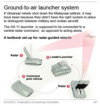 Without radar, missile may not have identified MH17